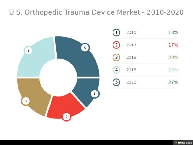 global orthopedic trauma devices market size The global market for orthopedic trauma fixation devices is experiencing substantial growth owing to the rising frequency of fractures and shortage of substitutes.