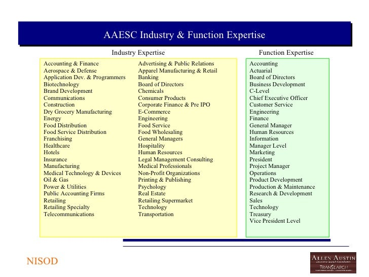 Food Service Consulting Firms