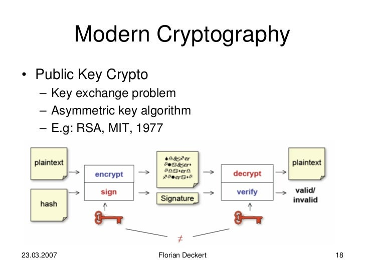 a brief history of cryptography essay Cryptography: the history and mathematics of describing significant events in the history of cryptography essay #1 – opinion paper.