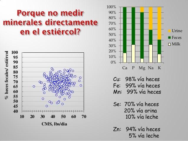 2             1.8             1.6        = ~NRC req'tos             1.4% Dieta MS             1.2              1          ...