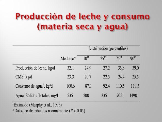 PercentilesMinerales NRC     Leche      10th           90thCa      1220      1006        967           1059P        900   ...