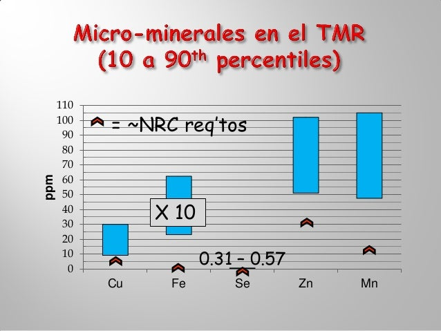 Sin minerales agua          Mas minerales agua                        1. Método    2. TMR+leche     3. TMR+NRC         4. ...