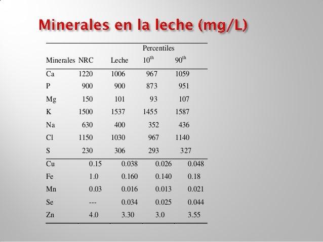 Excreción minerales: método de          referencia                                    Distribución (Percentiles)          ...