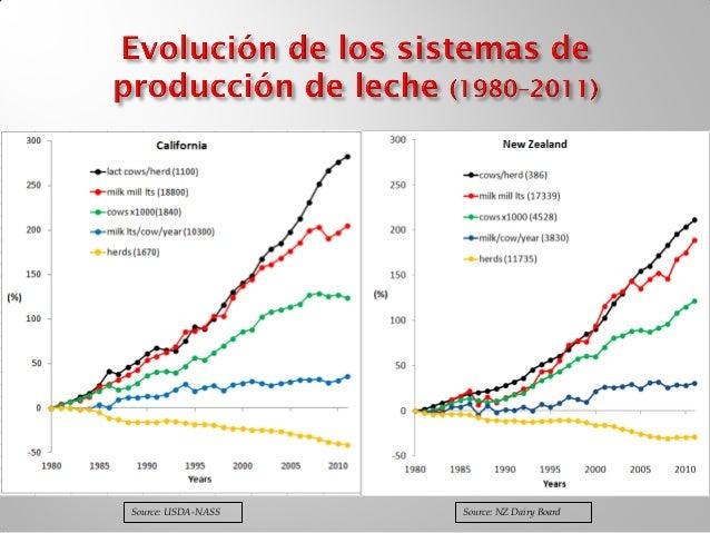 2008, ANGLAC con información de SIAP-SAGARPA y SE