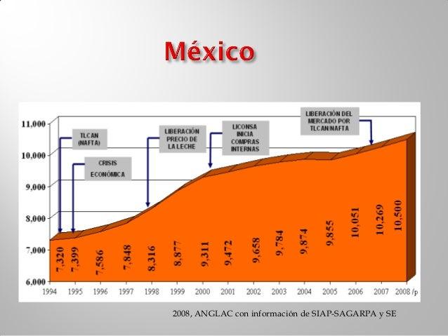  Proceso de concentración Menor numero de lecherías Más producción por vaca Más vacas por lechería  (expansiones verti...