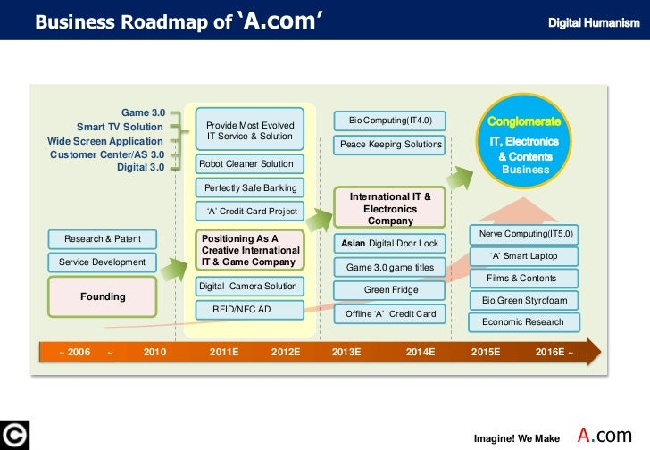 Business Roadmap of'A.com'<br />Startup as a Game 3.0 AD Agency<br />Digital Humanism<br />GAME 3.0<br />Game 3.0<br />Con...