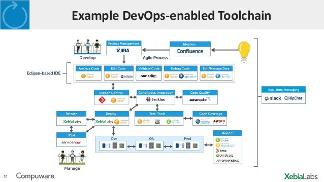 a day in the life of a cross platform devops enabled team