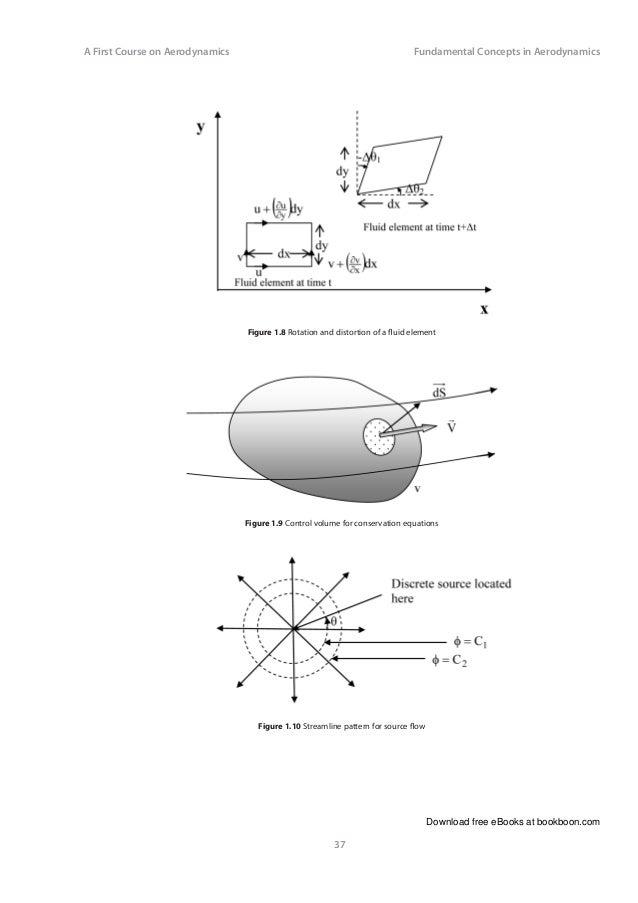 Control Volume Aerodynamic : A first course on aerodynamics