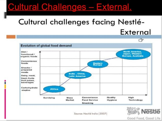 problem and challenges of nestle Sustainable management of nestlé's cocoa supply chain in  the nestle cocoa plan (tncp) offers a good starting  company alone cannot solve all the problems of.