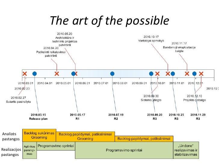 The art of the possibleAnalizėspastangosRealizacijospastangos