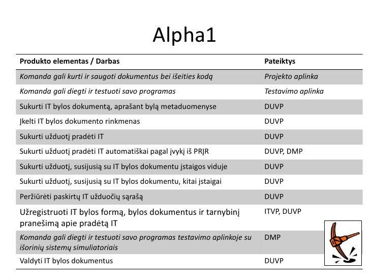 Alpha2Produkto elementas / Darbas                                         Pateiktys...                                    ...
