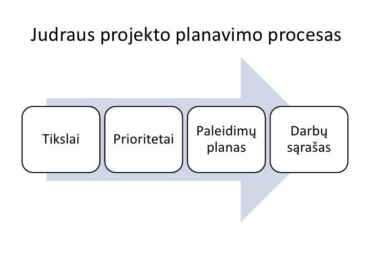 Judraus projekto planavimo procesas                         Paleidimų    Darbų Tikslai   Prioritetai                      ...