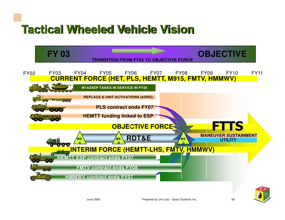 a primer on military vehicle mobility vintage 2003 66 728?cb=1232207073 a primer on military vehicle mobility vintage 2003 lmtv wiring diagram at downloadfilm.co