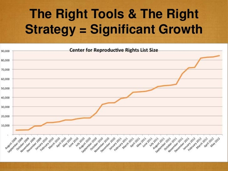 The Right Tools & The RightStrategy = Significant Growth