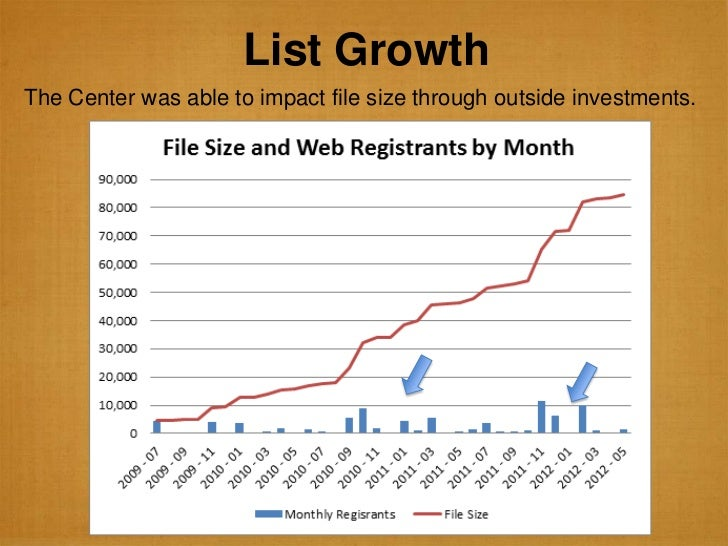 List GrowthThe Center was able to impact file size through outside investments.