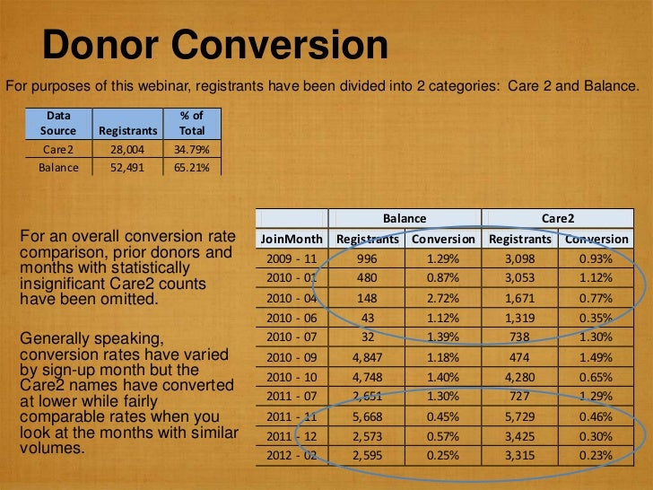 Donor ConversionFor purposes of this webinar, registrants have been divided into 2 categories: Care 2 and Balance.      Da...