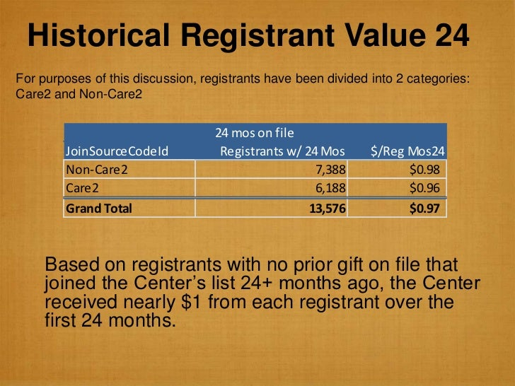 Historical Registrant Value 24For purposes of this discussion, registrants have been divided into 2 categories:Care2 and N...