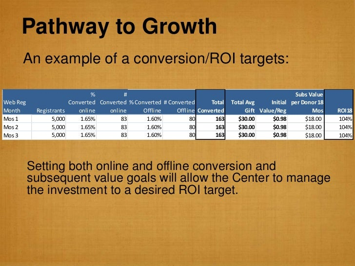 Pathway to Growth      An example of a conversion/ROI targets:                                 %         #                ...