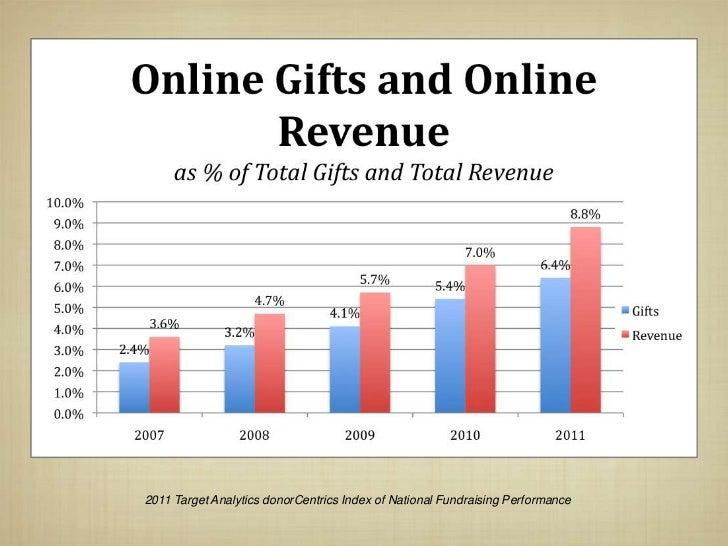 2011 Target Analytics donorCentrics Index of National Fundraising Performance