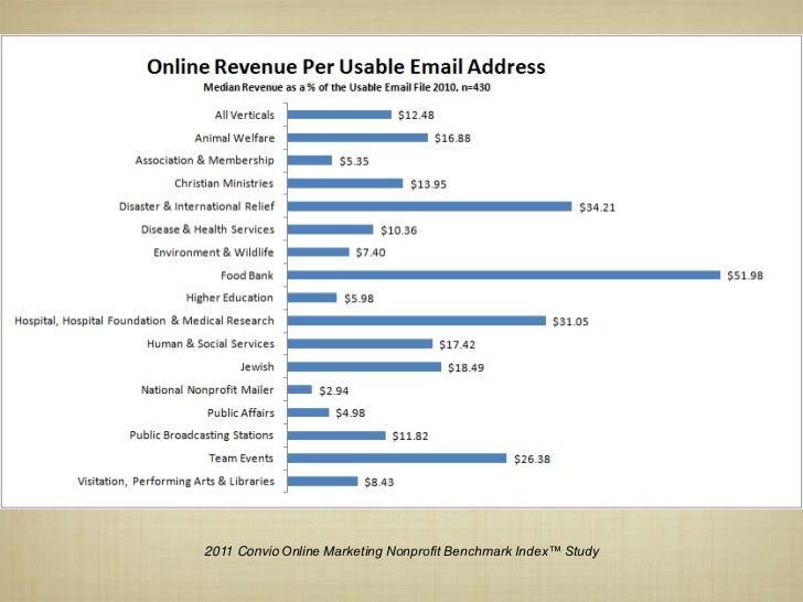 2011 Convio Online Marketing Nonprofit Benchmark Index™ Study