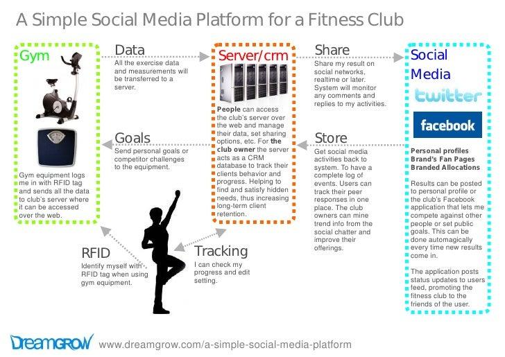 A Simple Social Media Platform for a Fitness Club Gym                         Data                            Server/crm  ...
