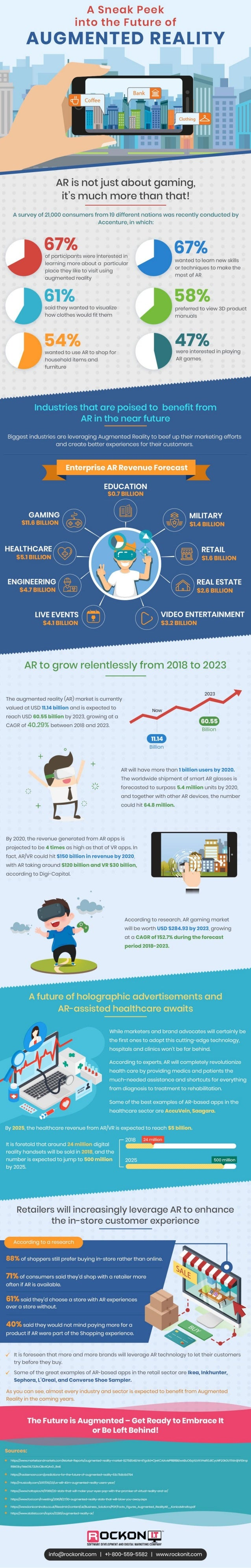 A Glance at the Bright-looking Future of Augmented Reality - Infographic