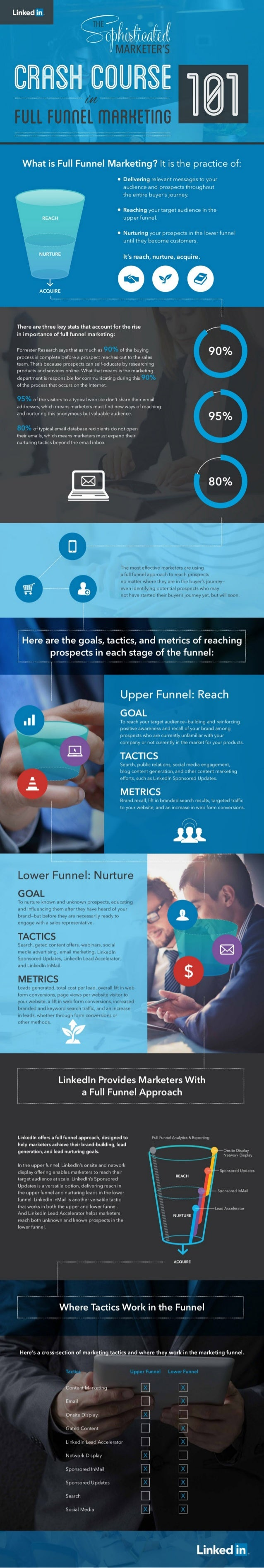 A sophisticated Marketer's Crash Course in Full Funnel Marketing - 101- INFOGRAPHIC