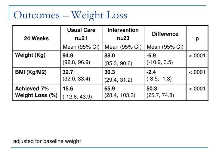 Custom Weight Loss Novi Mi