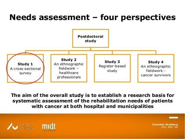 Charlotte Handberg PhD, MPH, RN Needs assessment – four perspectives Postdoctoral study Study 1 A cross-sectional survey S...