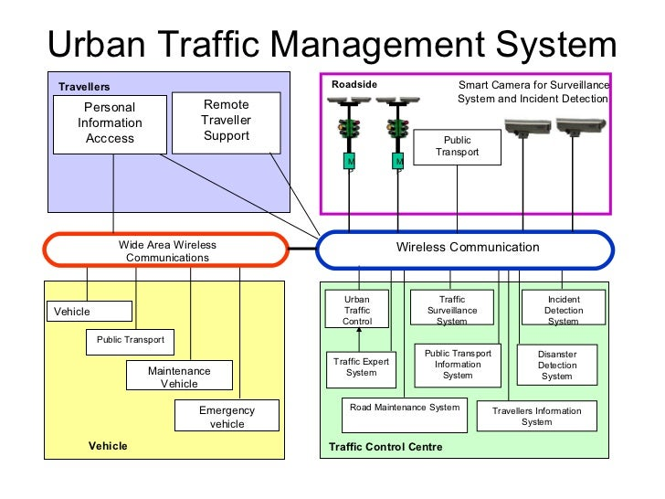 transportation management system 2 essay Active calls for papers past conferences committee meetings upcoming conferences by mode aviation return on investment in asset management systems and process improvements may 7, 2018 transforming the marine transportation system through multimodal freight analytics.