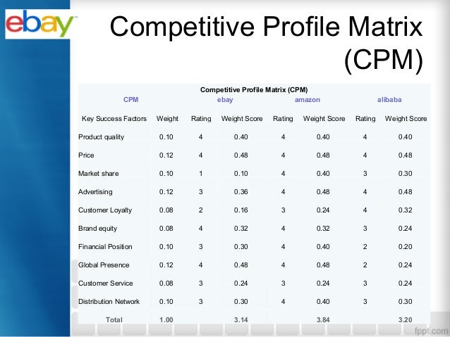 competitive analysis buy com amazon and overstar By performing an amazon competitor analysis, there are major  pricing  strategies in order to avoid price wars and maintain their buy box.