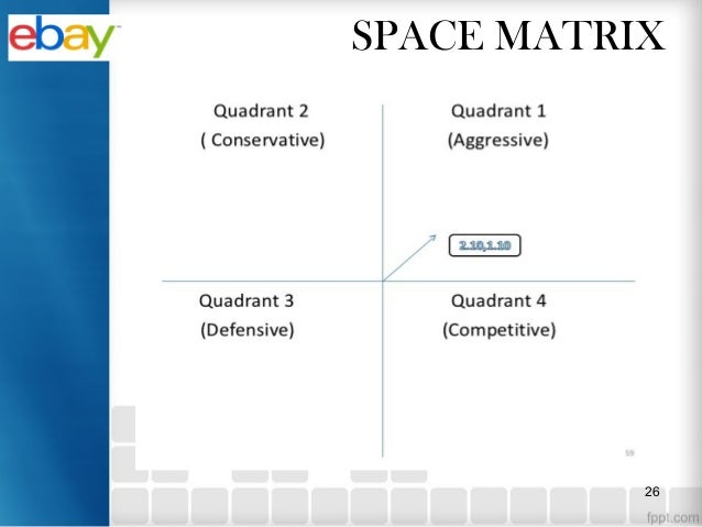 ebay bcg matrix 42 bcg growth/share matrix the boston consulting group (bcg) growth/share matrix is a useful tool that is used to determine the attractiveness of an organisation's products against market growth rate/relative market share (armstrong & kotler 2009, pp 40 -1.