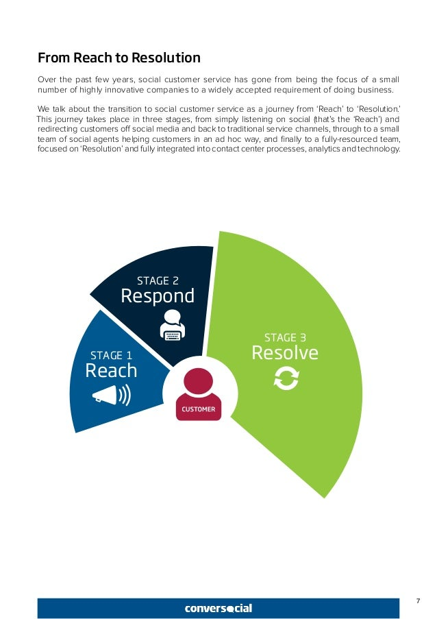 7 From Reach to Resolution Over the past few years, social customer service has gone from being the focus of a small numbe...