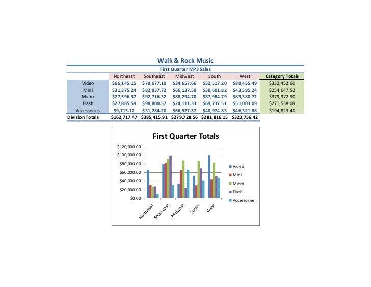 Walk & Rock Music                                           First Quarter MP3 Sales                    Northeast       Sou...
