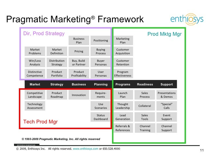 pragmatic marketing  u00ae framework
