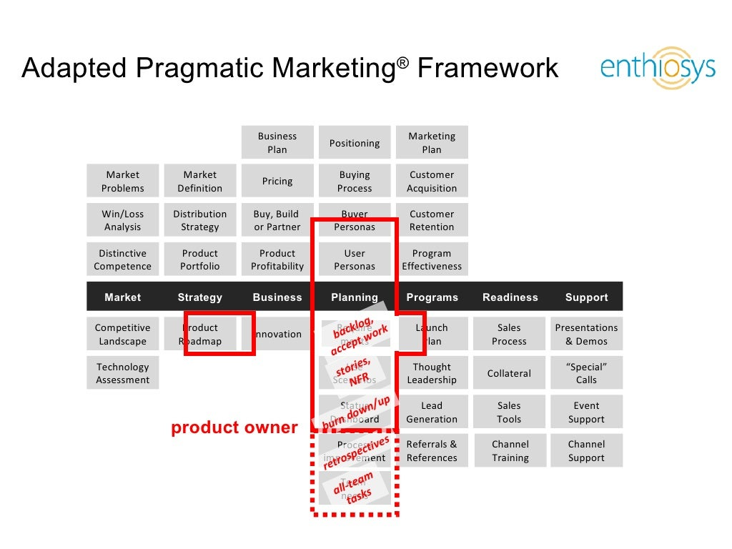 Presentation manager pro