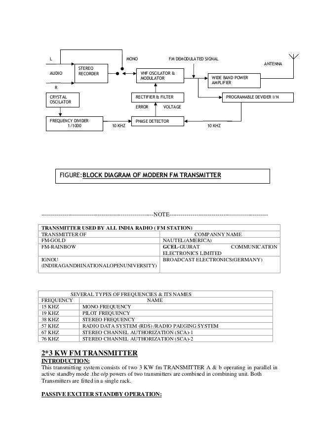 Magnificent All India Radio Training Report Wiring Digital Resources Pelapshebarightsorg