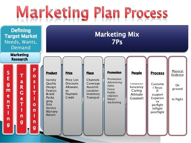 airline marketing plan Expert marketing advice on student questions: american airlines marketing plan swot analysis posted by anonymous, question 24026.