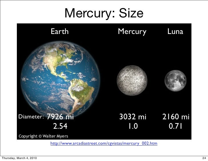 mercury planet comparison chart - photo #9