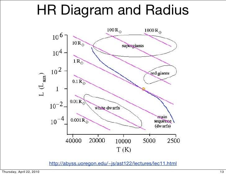 hr diagram and radius