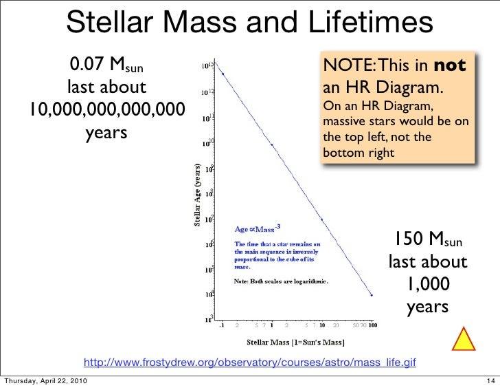 A1 16 stars 14 stellar mass and lifetimes ccuart Gallery
