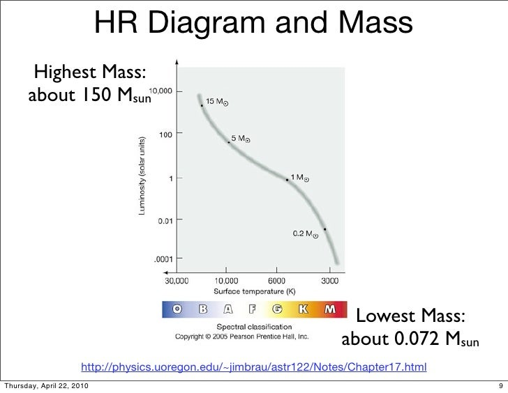 A1 16 stars hr diagram and mass ccuart Gallery