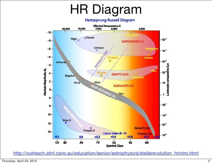 A1 19 star death hr diagram ccuart Image collections