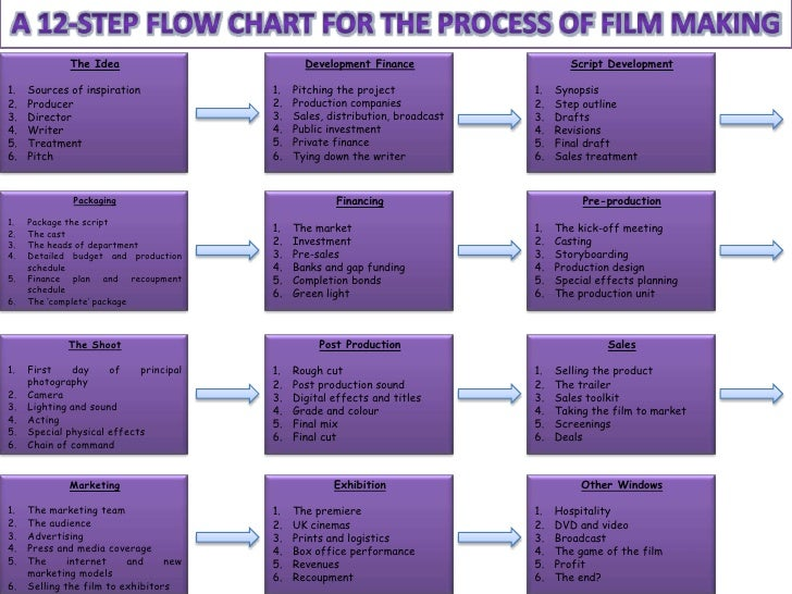 A 12 Step Flow Chart For The Process Of Film Making