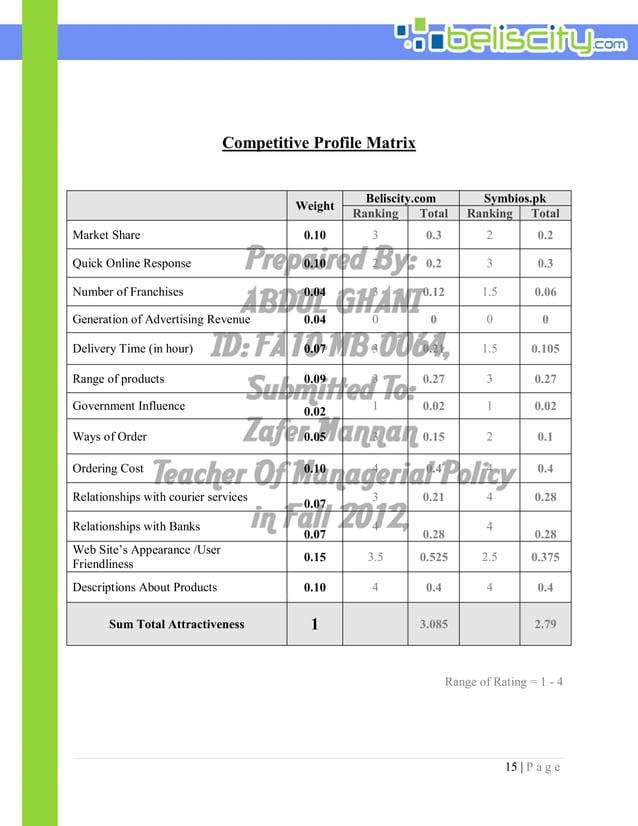 15 | P a g e Competitive Profile Matrix Weight Beliscity.com Symbios.pk Ranking Total Ranking Total Market Share 0.10 3 0....