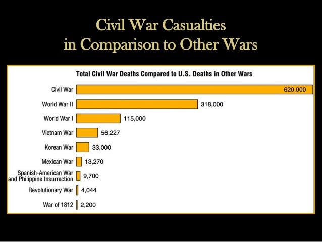 A14c W Civil War Concise Web