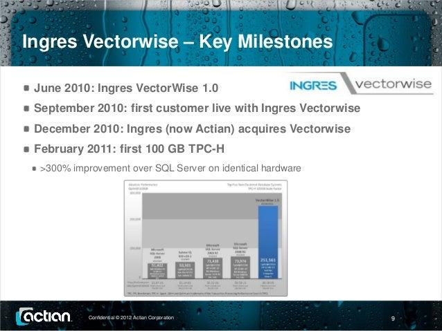 Actian Vector (Vectorwise) Database (via JDBC) - Import - 7.1