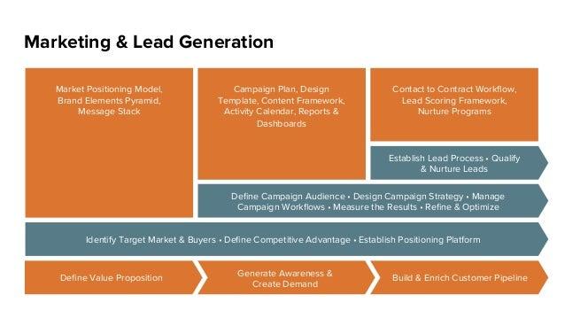 Build & Enrich Customer Pipeline Marketing & Lead Generation Market Positioning Model, Brand Elements Pyramid, Message Sta...