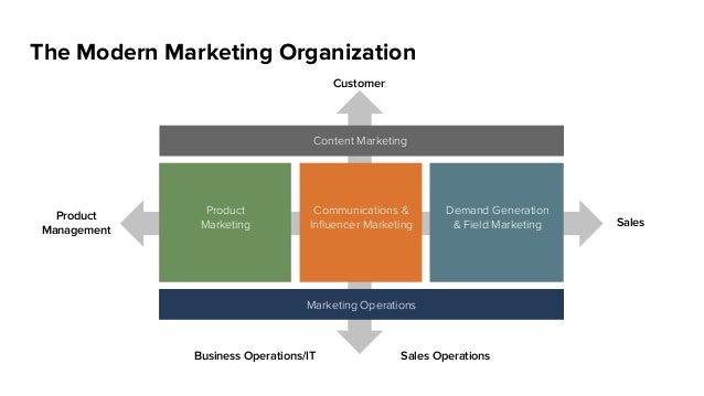 The Modern Marketing Organization Sales Product Management Content Marketing Marketing Operations Product Marketing Demand...