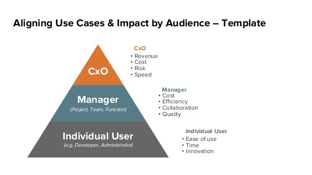 Aligning Use Cases & Impact by Audience – Template CxO Manager Individual User (Project, Team, Function) (e.g. Developer, ...